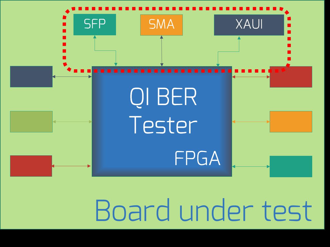 Bit Error Rate Tester (BERT)
